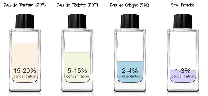 Eau de toilette, eau de parfum, parfum, extrait de parfum : quelles différences ?